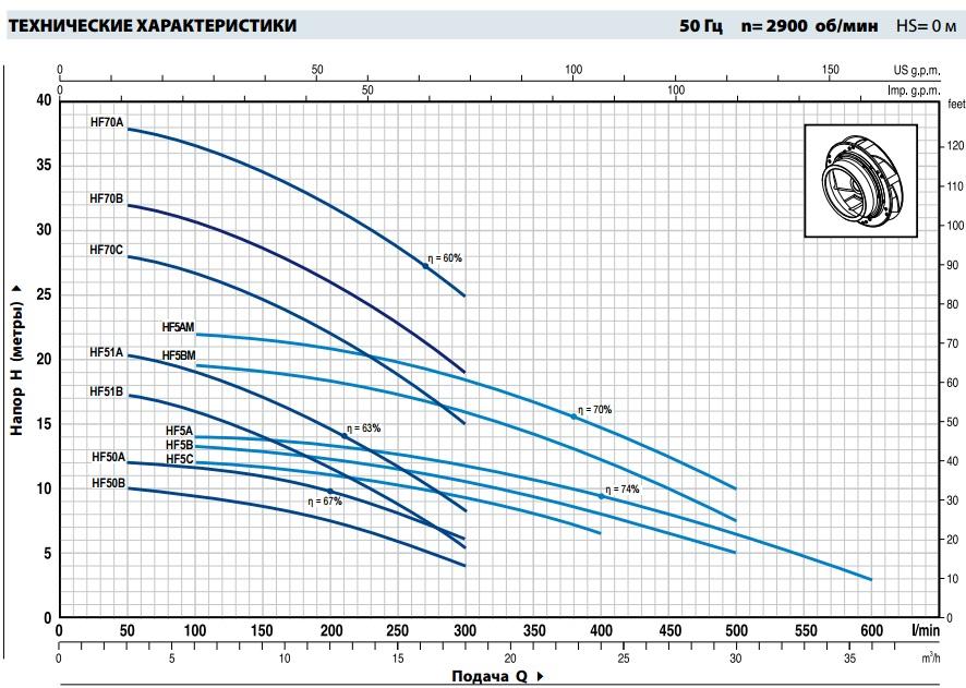 Шкала производительности центробежного насоса Pedrollo HF