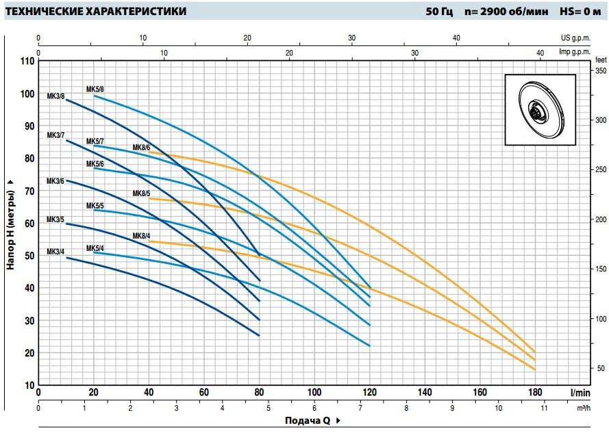 Шкала продуктивности многоступенчатого насоса Pedrollo MK