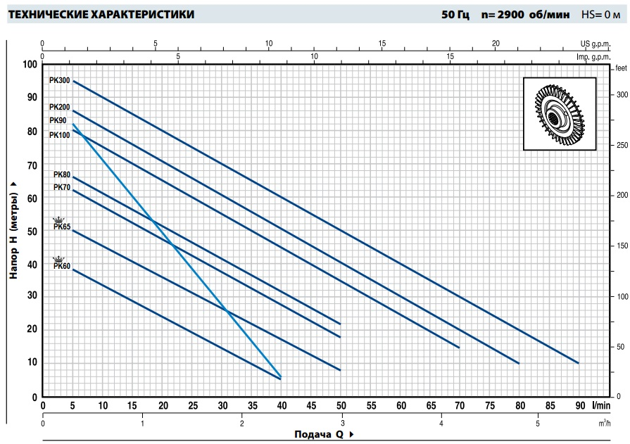 Шкала производительности вихревого насоса Pedrollo PK