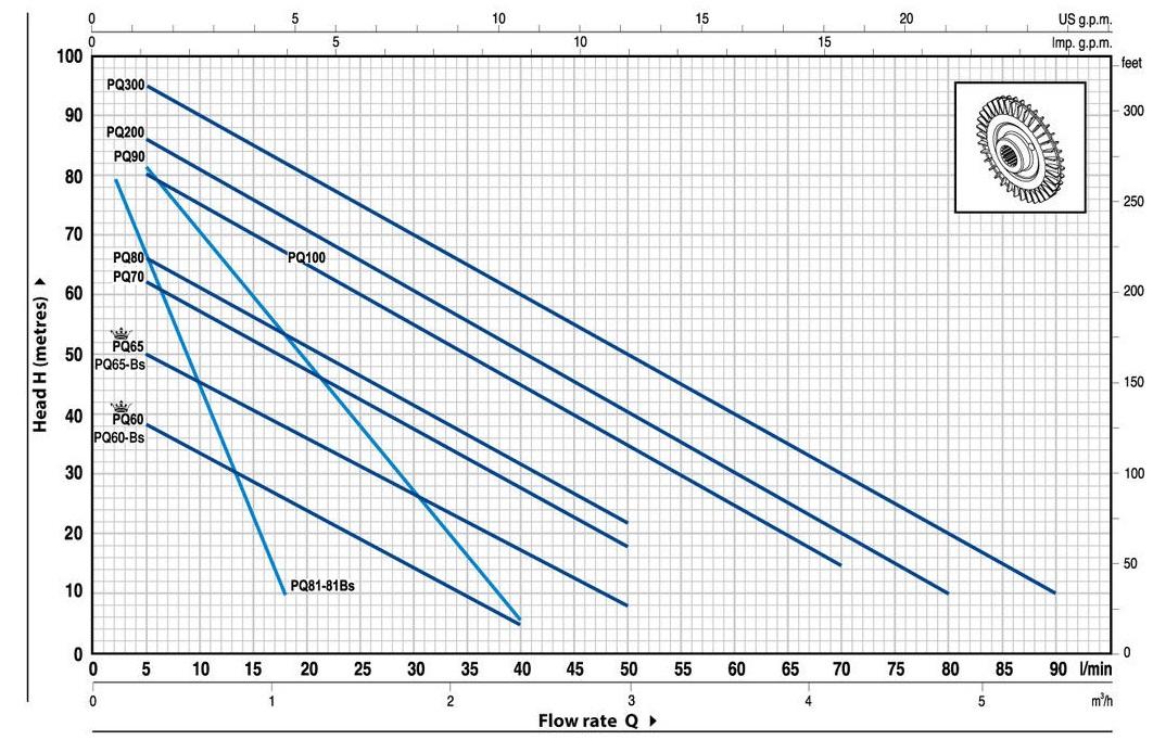 Шкала производительности вихревого насоса Pedrollo PQ