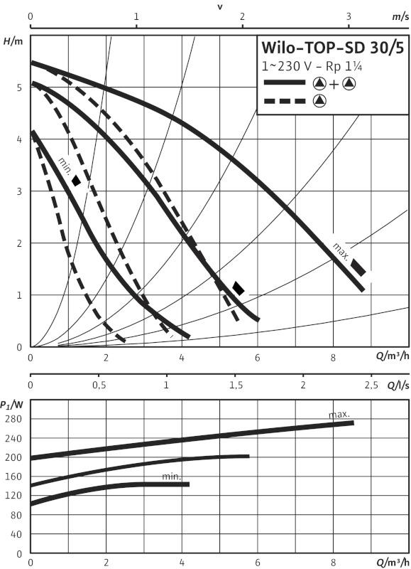 Производительность циркуляционного насоса Wilo TOP-SD 30/5 DM