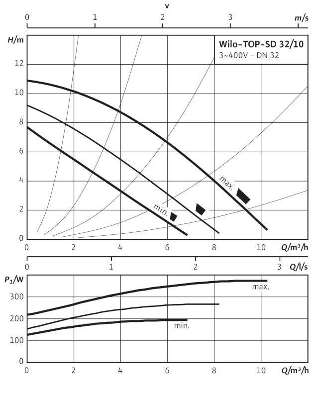Производительность циркуляционного насоса Wilo TOP-SD 32/10 DM