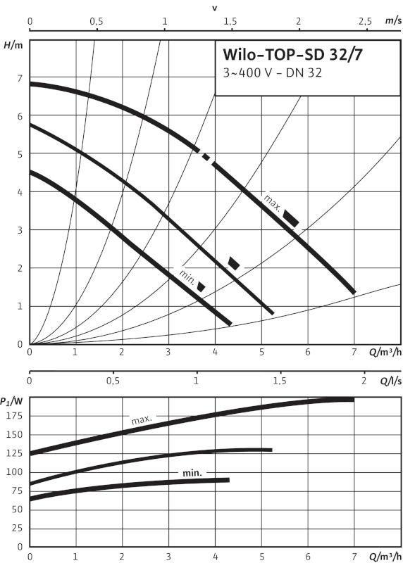 Производительность циркуляционного насоса Wilo TOP-SD 32/7 EM