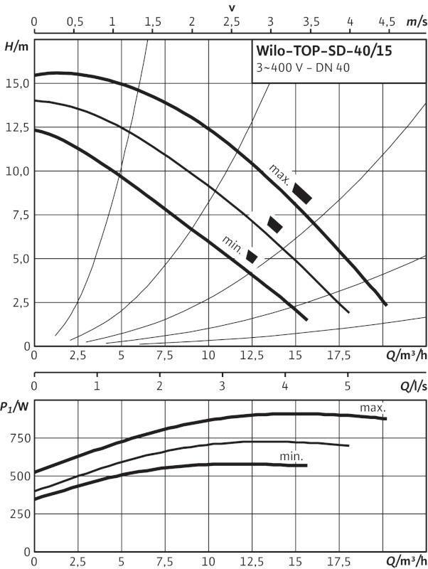 Производительность циркуляционного насоса Wilo TOP-SD 40/15 DM