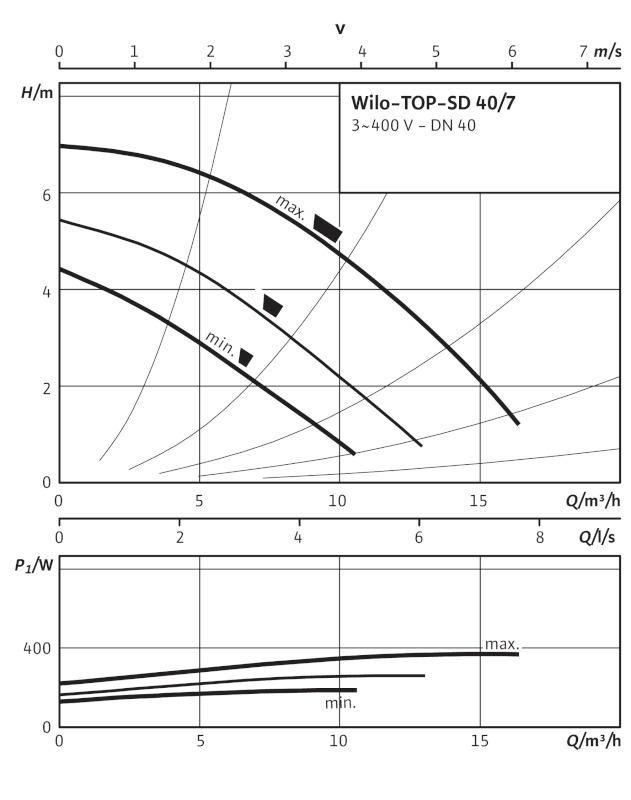 Производительность циркуляционного насоса Wilo TOP-SD 40/7 EM
