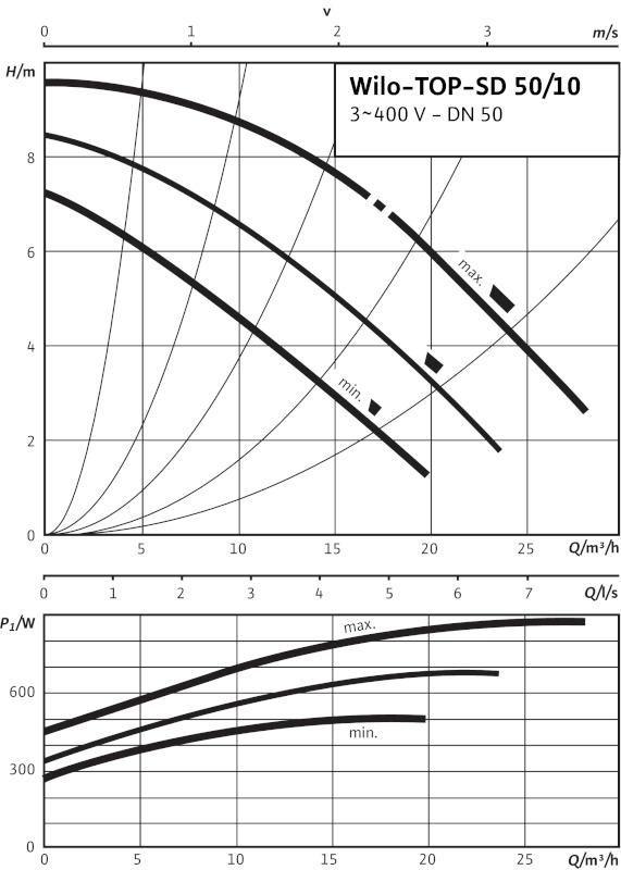 Производительность циркуляционного насоса Wilo TOP-SD 50/10 EM