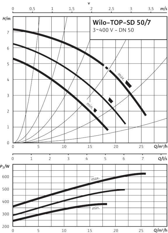 Производительность циркуляционного насоса Wilo TOP-SD 50/7 EM