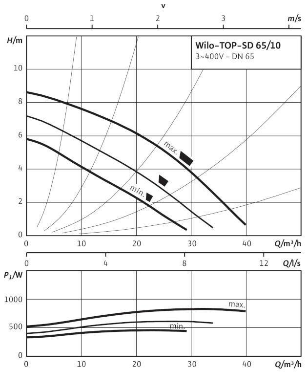 Производительность циркуляционного насоса Wilo TOP-SD 65/10 DM