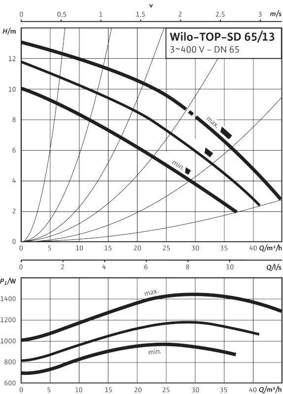 Производительность циркуляционного насоса Wilo TOP-SD 65/13 DM