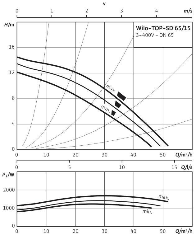 Производительность циркуляционного насоса Wilo TOP-SD 65/15 DM