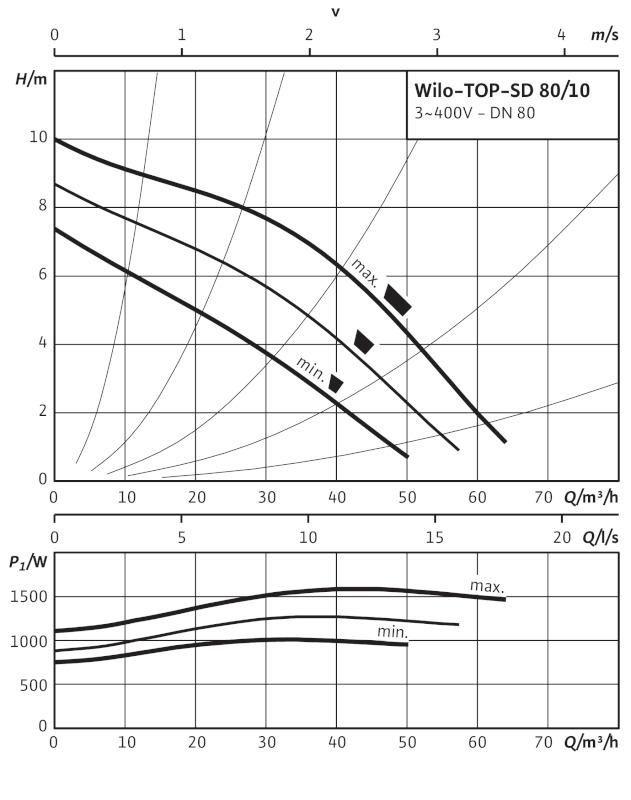 Производительность циркуляционного насоса Wilo TOP-SD 80/10 DM PN 10