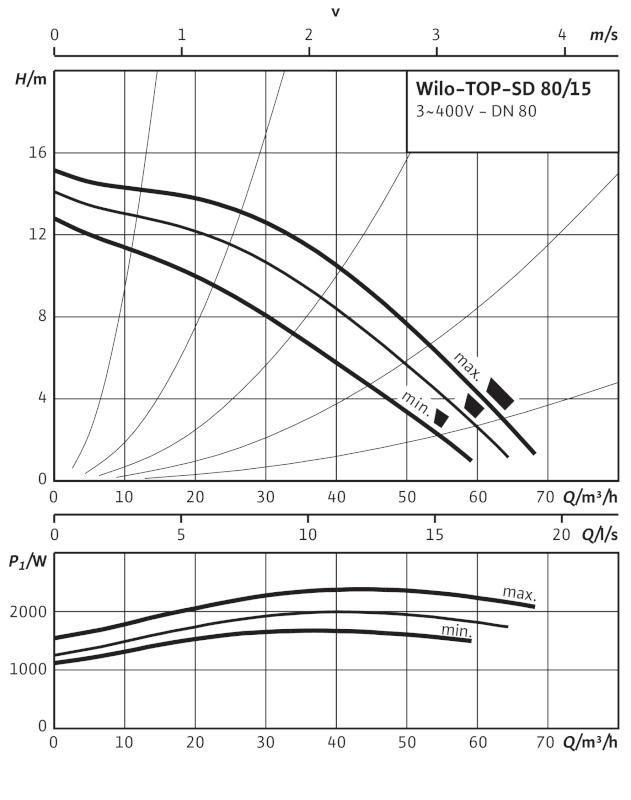 Производительность циркуляционного насоса Wilo TOP-SD 80/15 DM PN6