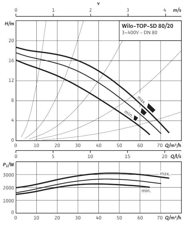 Производительность циркуляционного насоса Wilo TOP-SD 80/20 DM PN6