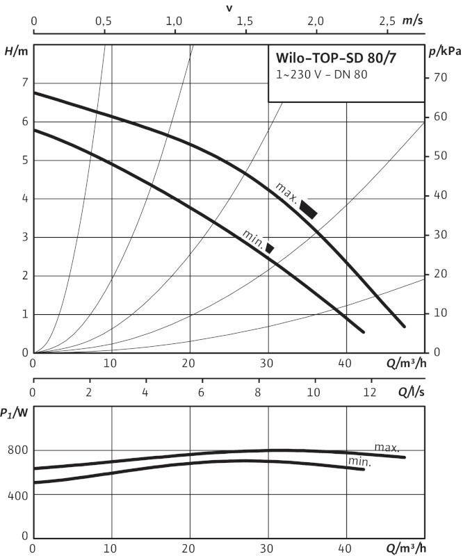 Производительность циркуляционного насоса Wilo TOP-SD 80/7 EM