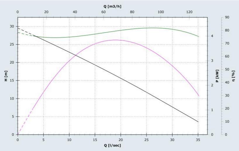 Производительность дренажного насоса Zenit SMP 550/2/80 A0GT/50