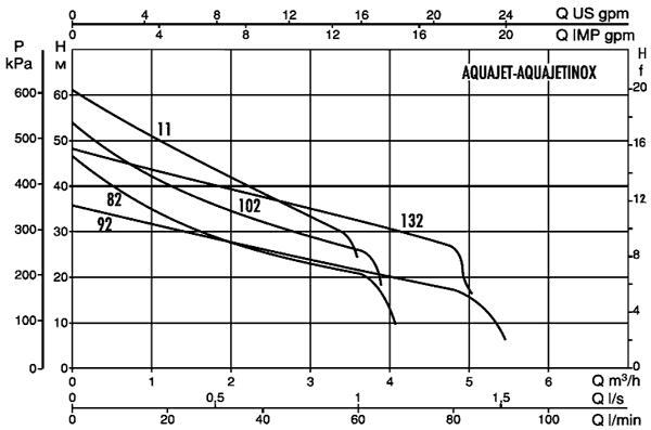 Производительность водяных станций водоснабжения DAB AQUAJET