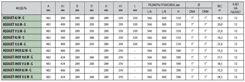 Габаритные размеры насосных стнций DABAQUAJET 82 M-G