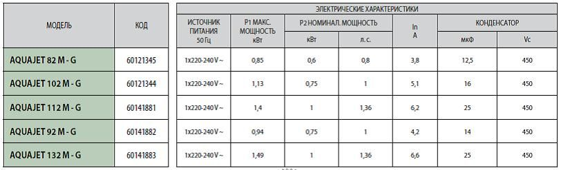 Технические характеристики насосных станций DAB AQUAJET
