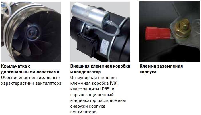 Техническая характеристика вентилятора