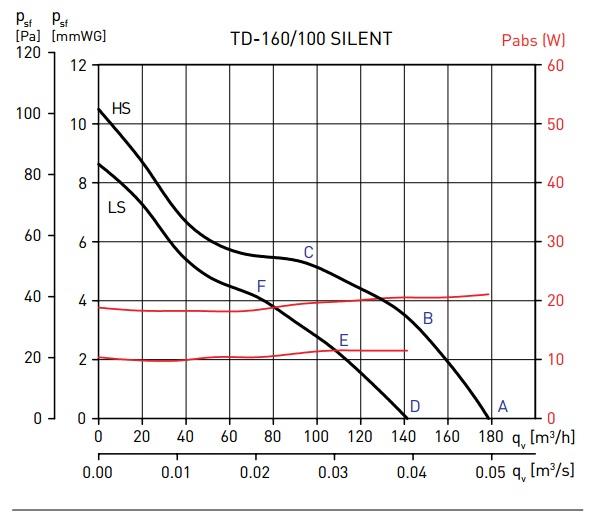 Soler&Palau TD-160/100 N SILENT
