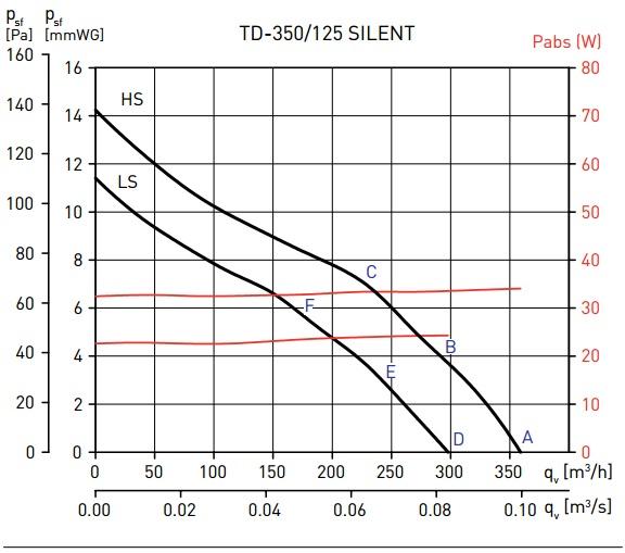 Soler&Palau TD-350/125 SILENT