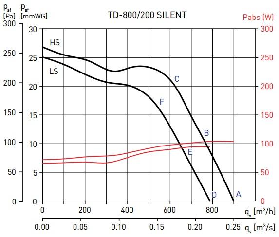 Soler&Palau TD-800/200 SILENT