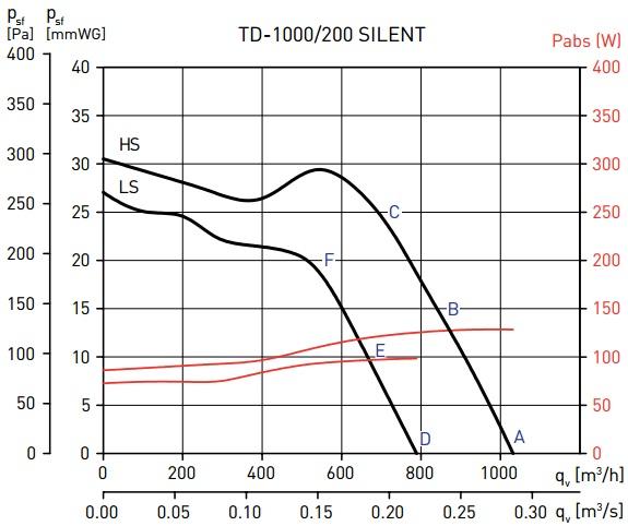 Soler&Palau TD-1000/200 SILENT