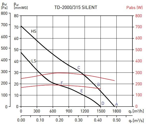 Soler&Palau TD-2000/315 SILENT
