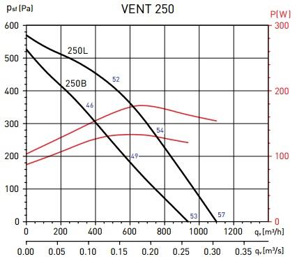 Soler&Palau VENT-250B