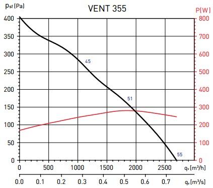 Soler&Palau VENT-355L-T