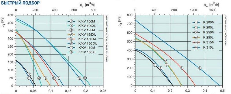 Аэродинамические показатели модели