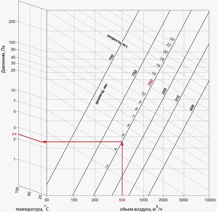 Пример расчета воздуховодов ВЕНТС Алювент