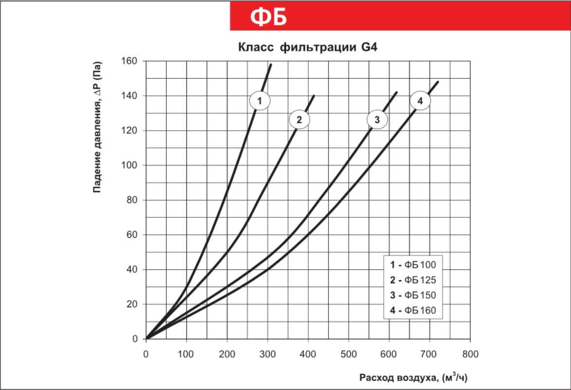 График падения давления фильтра ВЕНТС ФБ 160