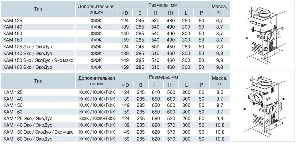 Габаритные размеры вентиляторов КАМ с дополнительными опциями