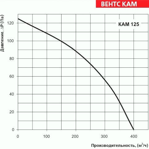 Аэродинамические характеристики ВЕНТС КАМ 125