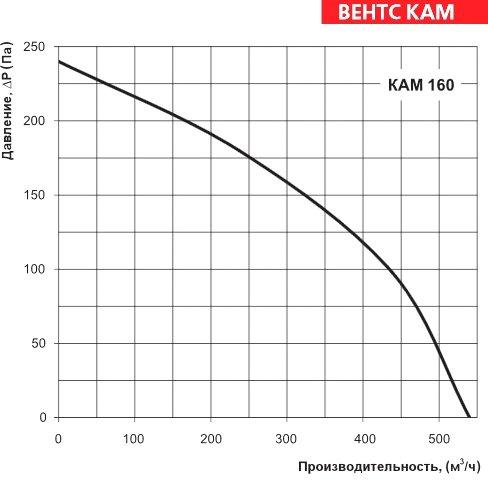 Аэродинамические характеристики ВЕНТС КАМ 160