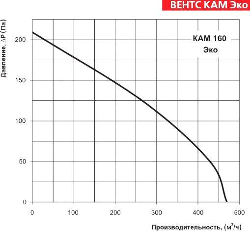 Аэродинамические характеристики ВЕНТС КАМ 160 Эко
