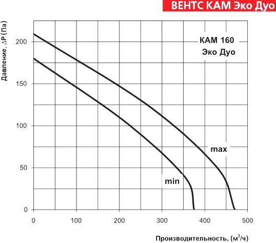 Аэродинамические характеристики ВЕНТС КАМ 160 ЭкоДуо