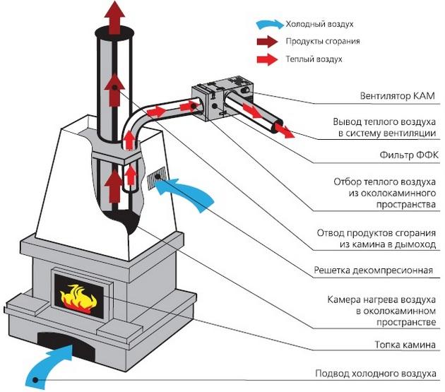 Пример установки и работы вентиляторов КАМ 150 ЭкоДуо с фильтром ФФК в системе камина