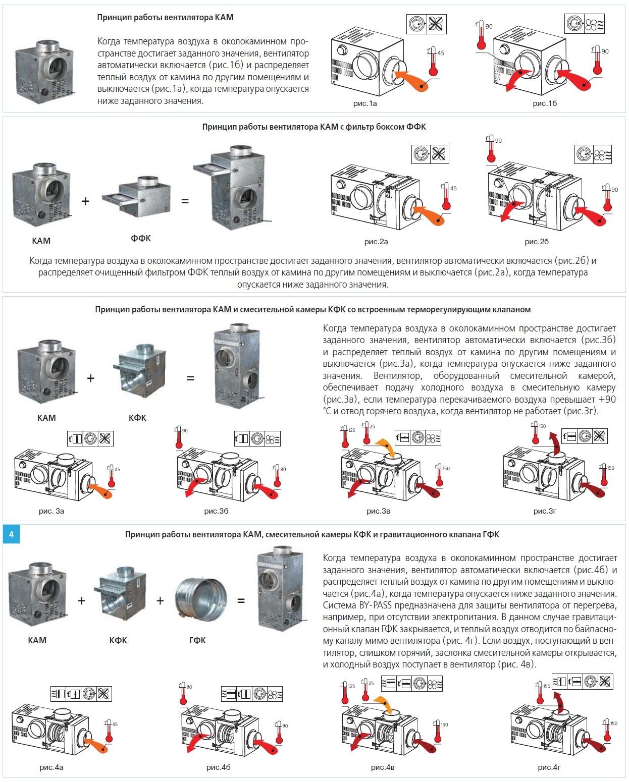 Принцип работы каминного вентилятора ВЕНТС КАМ с дополнительными опциями