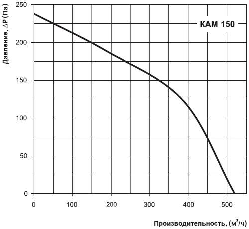 Аэродинамические характеристики ВЕНТС КАМ 150