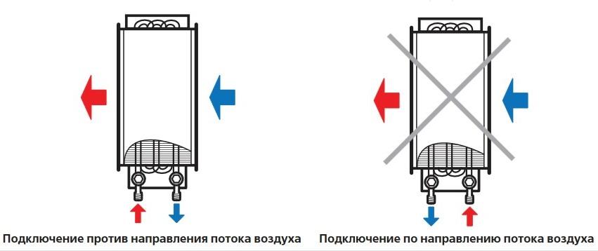 Монтаж водяного канального нагревателя ВЕНТС НКВ 1000х500-3