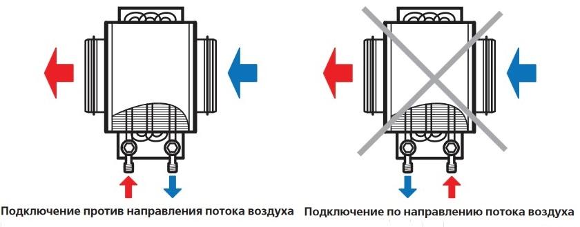 Монтаж водяного канального нагревателя ВЕНТС НКВ 200-4
