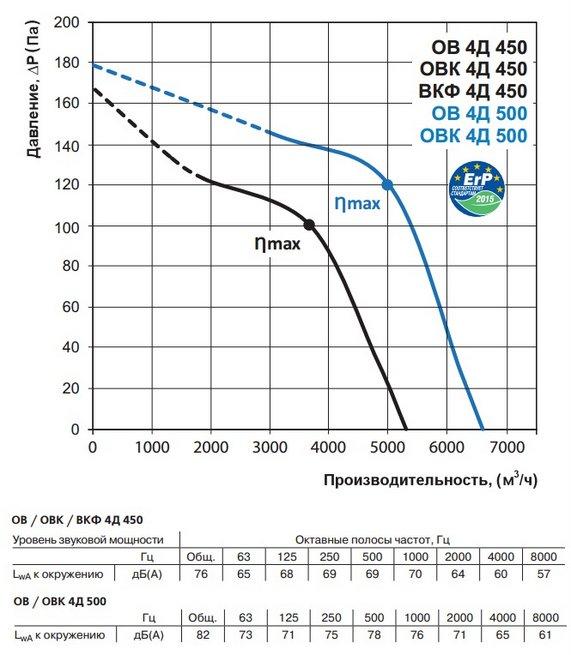 Аэродинамические характеристики вентилятора ВЕНТС ВКФ 4Д 450