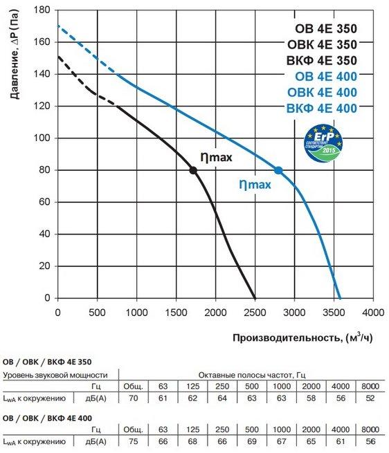 Аэродинамические характеристики вентилятора ВЕНТС ВКФ 4Е 350