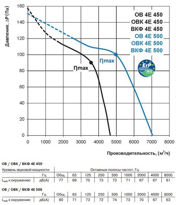 Аэродинамические характеристики вентилятора ВЕНТС ВКФ 4Е 500