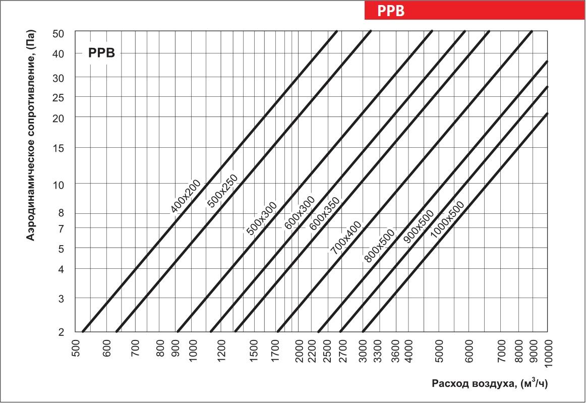 График аэродинамического сопротивления регулятора расхода воздуха ВЕНТС РРВ 500x300