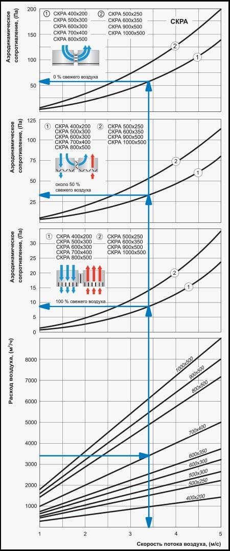 График аэродинамического сопротивления и расхода воздуха смесительной камеры ВЕНТС СКРА 500x250/24