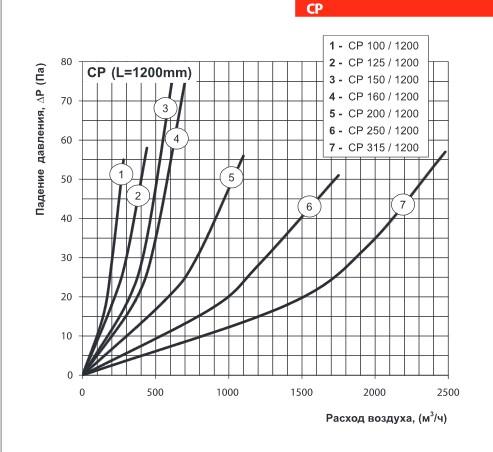 Аэродинамические характеристики шумоглушителя ВЕНТС СР 125/1200