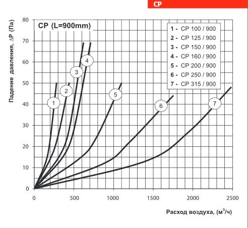 Аэродинамические характеристики шумоглушителя ВЕНТС СР 120/900